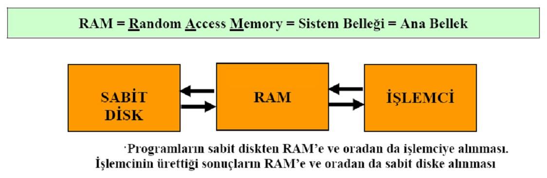 ram-random-access-memory-sistem-bellegi-ana-bellek
