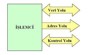 veriyolu-islemci-adres-yolu-kontorl
