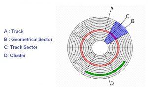 disk-suruculeri4