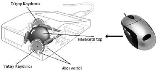 Mekanik-Fareler