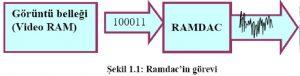 RAMDACIN-GOREVI
