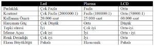 led-plazma-lcd-ozellik