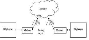 modem-yapisi